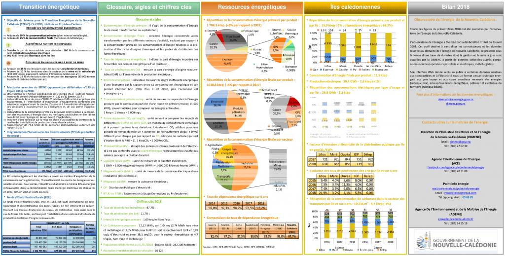 Bilan énergétique de la Nouvelle-Calédonie 2018