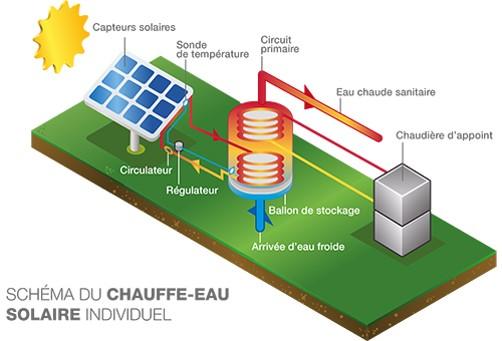 schema d'installation de principe de fonctionnement 'un chauffe-eau solaire individuel