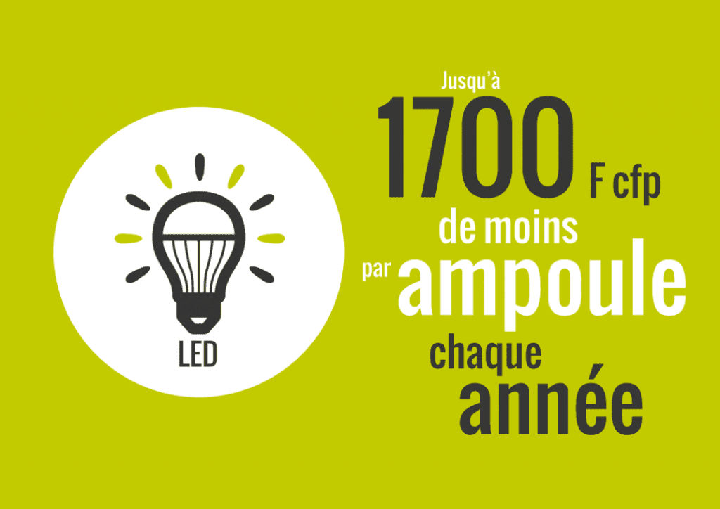 Statistique ampoule à LED