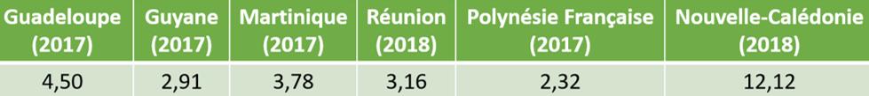 Tableau comparatif de la consommation d'électricité par habitant en Outre-mer Source DIMENC
